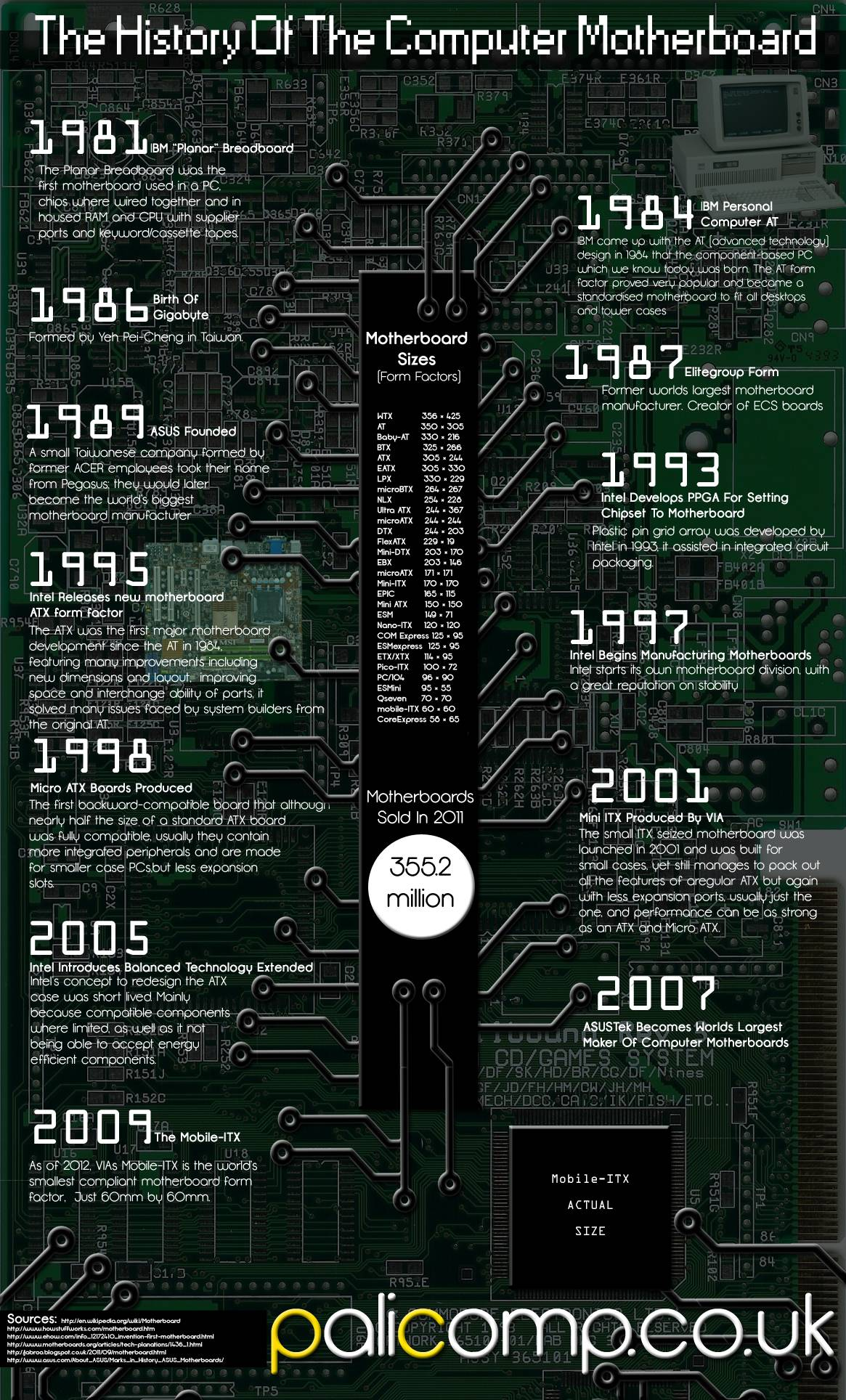 Motherboard history
